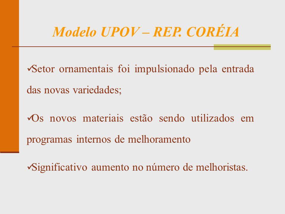 Modelo UPOV – REP. CORÉIA