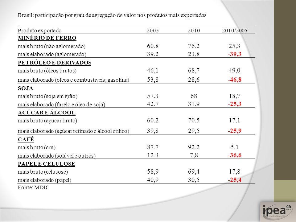 Brasil: participação por grau de agregação de valor nos produtos mais exportados