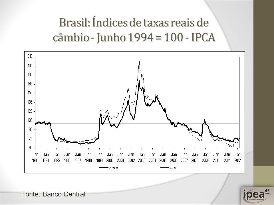 Brasil: Índices de taxas reais de câmbio - Junho 1994 = 100 - IPCA