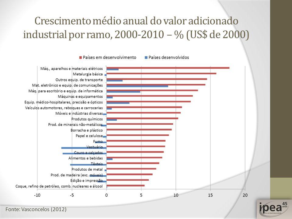 Crescimento médio anual do valor adicionado industrial por ramo, 2000-2010 – % (US$ de 2000)