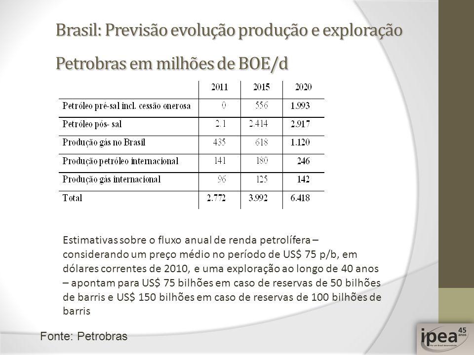Brasil: Previsão evolução produção e exploração Petrobras em milhões de BOE/d