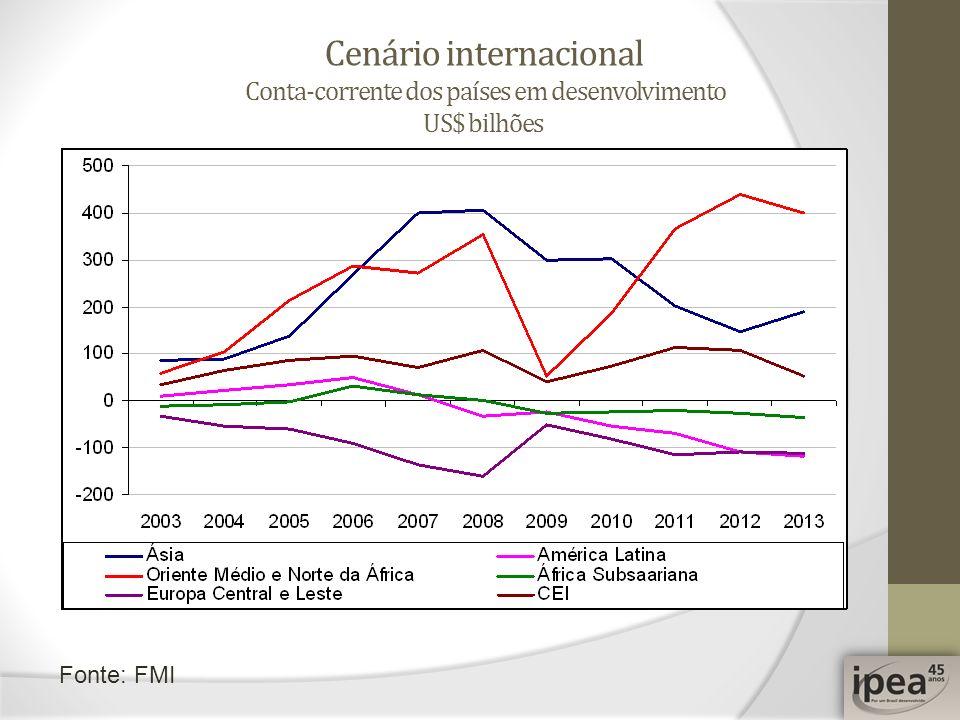 Cenário internacional Conta-corrente dos países em desenvolvimento US$ bilhões