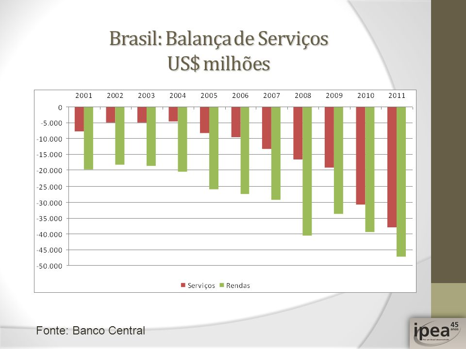 Brasil: Balança de Serviços US$ milhões