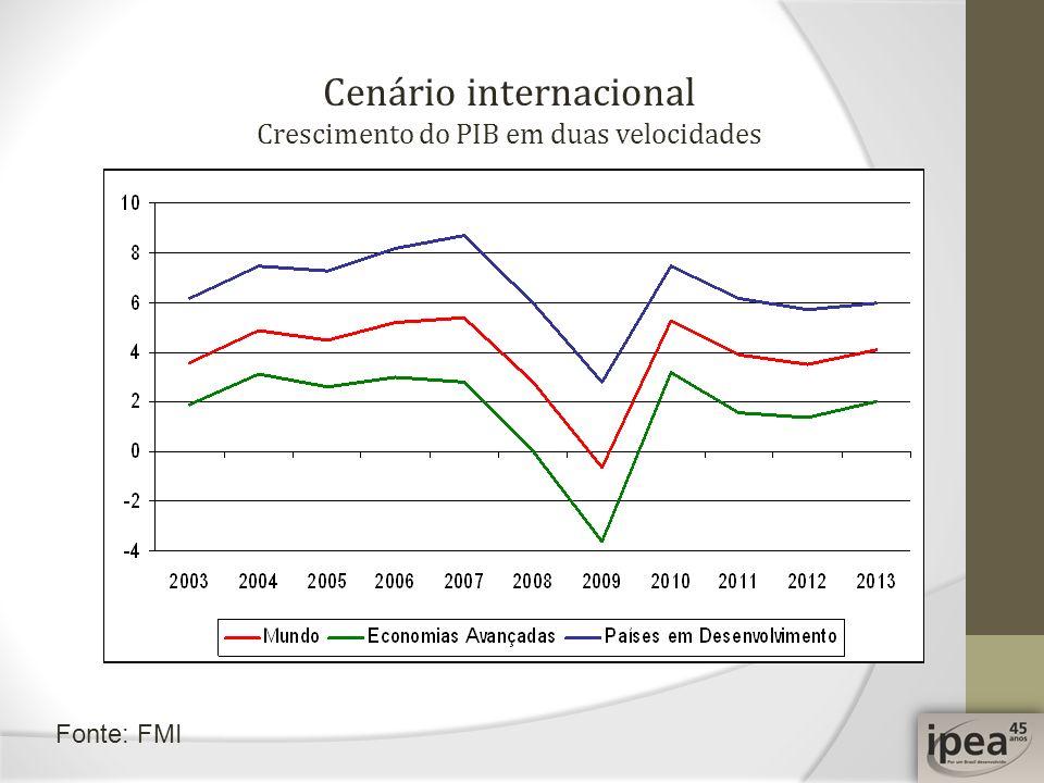 Cenário internacional Crescimento do PIB em duas velocidades