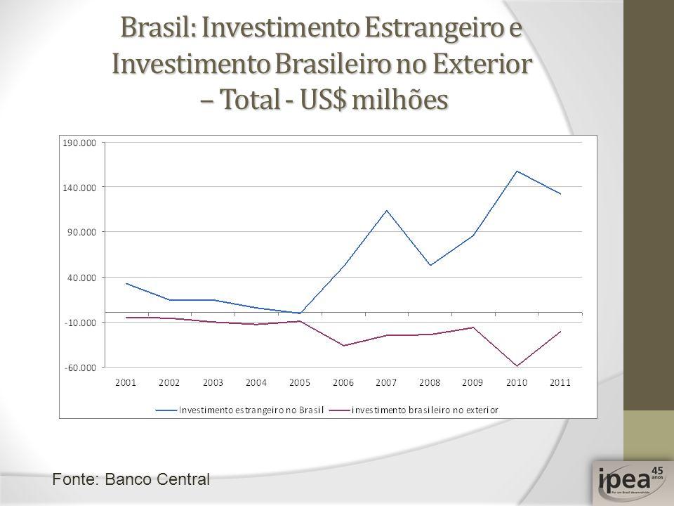 Brasil: Investimento Estrangeiro e Investimento Brasileiro no Exterior – Total - US$ milhões