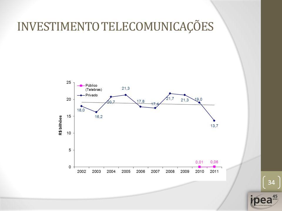 INVESTIMENTO TELECOMUNICAÇÕES