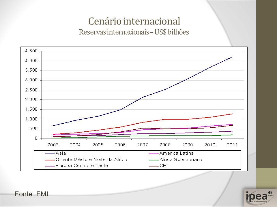 Cenário internacional Reservas internacionais – US$ bilhões