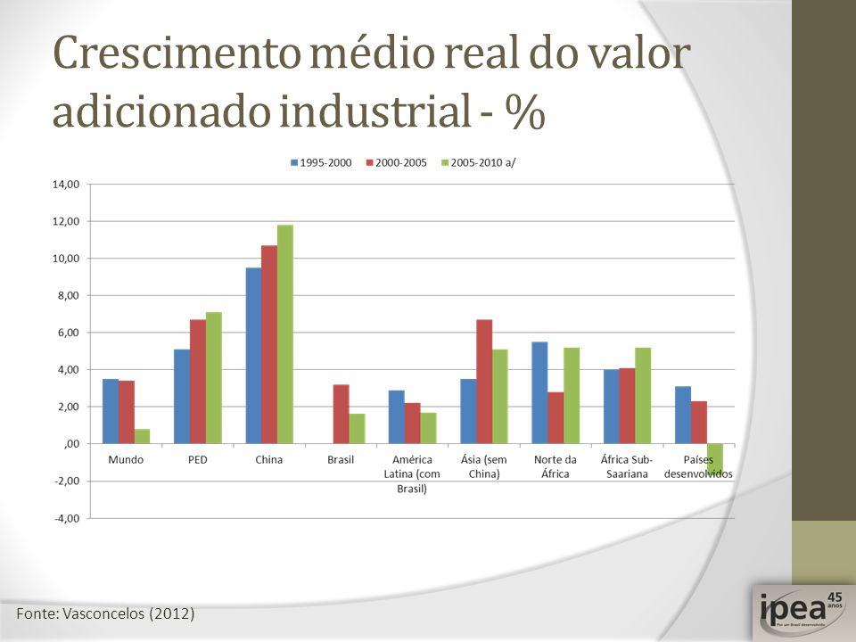 Crescimento médio real do valor adicionado industrial - %