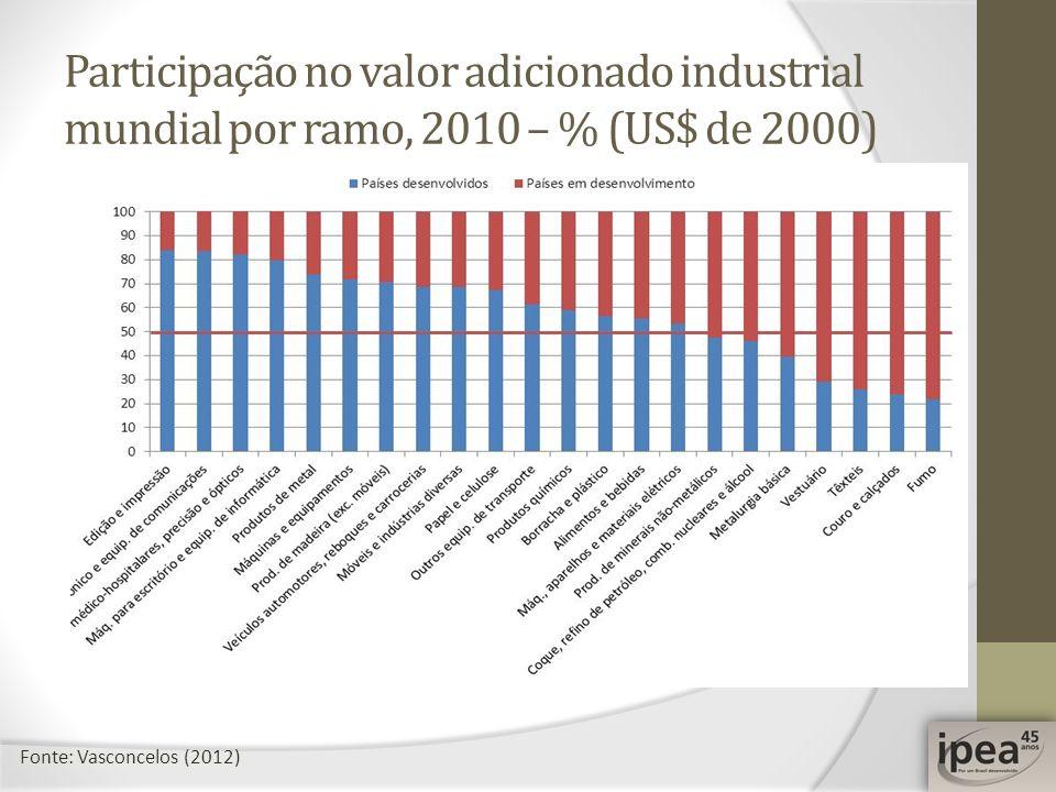 Participação no valor adicionado industrial mundial por ramo, 2010 – % (US$ de 2000)