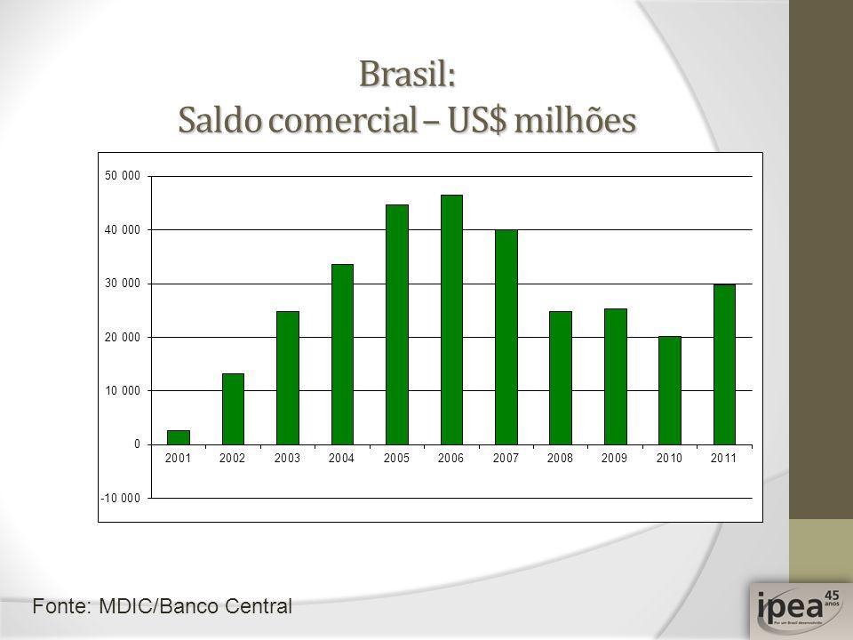 Brasil: Saldo comercial – US$ milhões