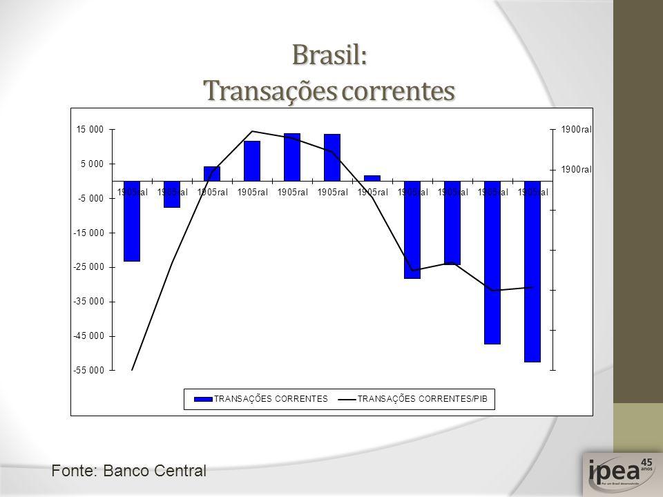 Brasil: Transações correntes