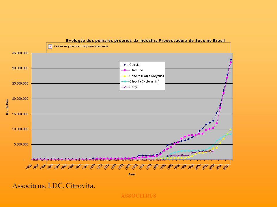Associtrus, LDC, Citrovita.
