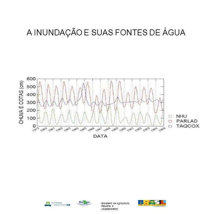 A INUNDAÇÃO E SUAS FONTES DE ÁGUA
