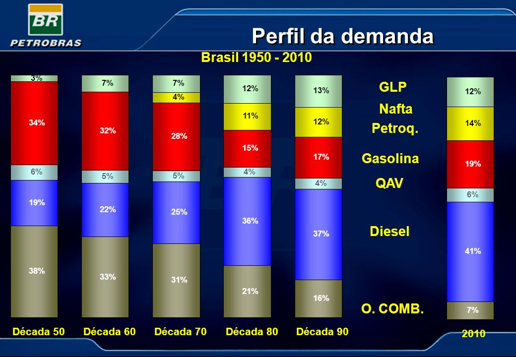Perfil da demanda Brasil 1950 - 2010 GLP Nafta Petroq. Gasolina QAV