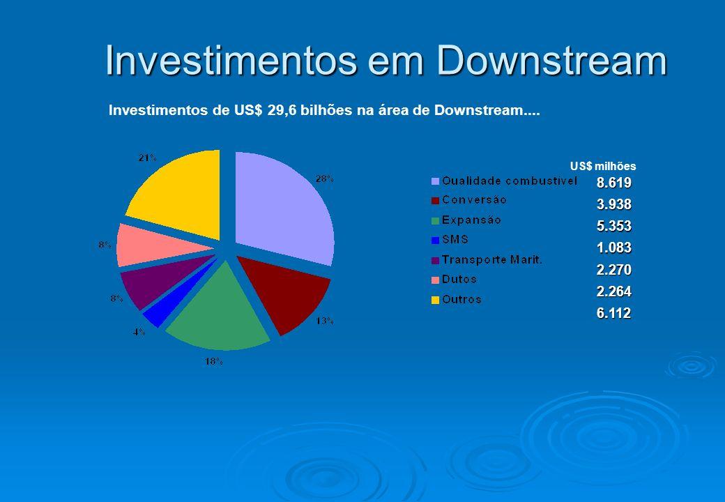 Investimentos em Downstream