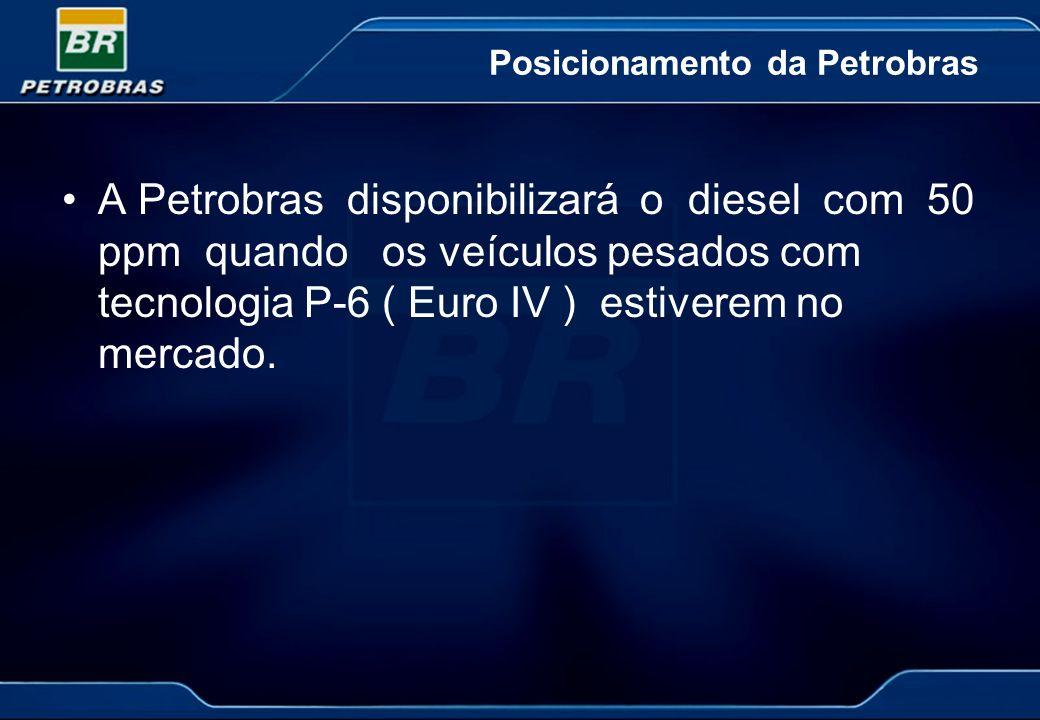 Posicionamento da Petrobras