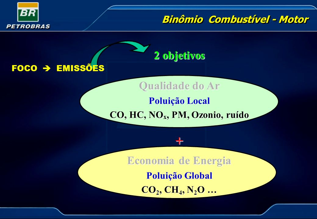 Binômio Combustível - Motor CO, HC, NOx, PM, Ozonio, ruído