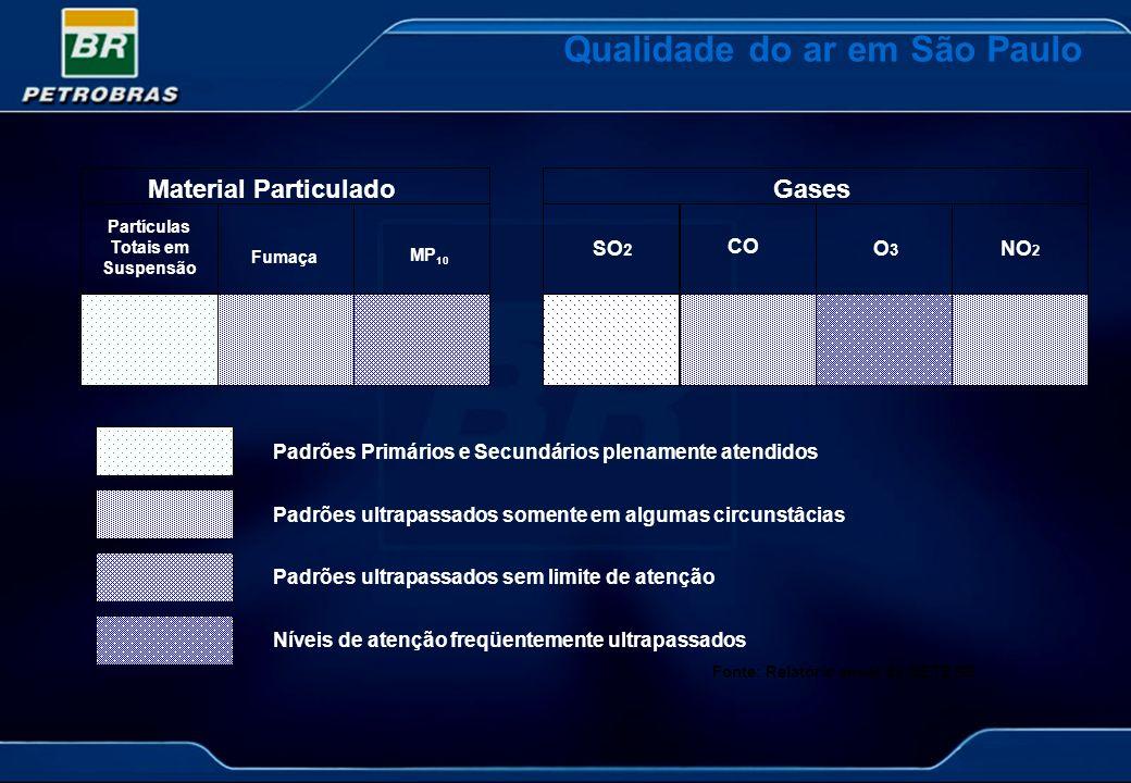 Qualidade do ar em São Paulo