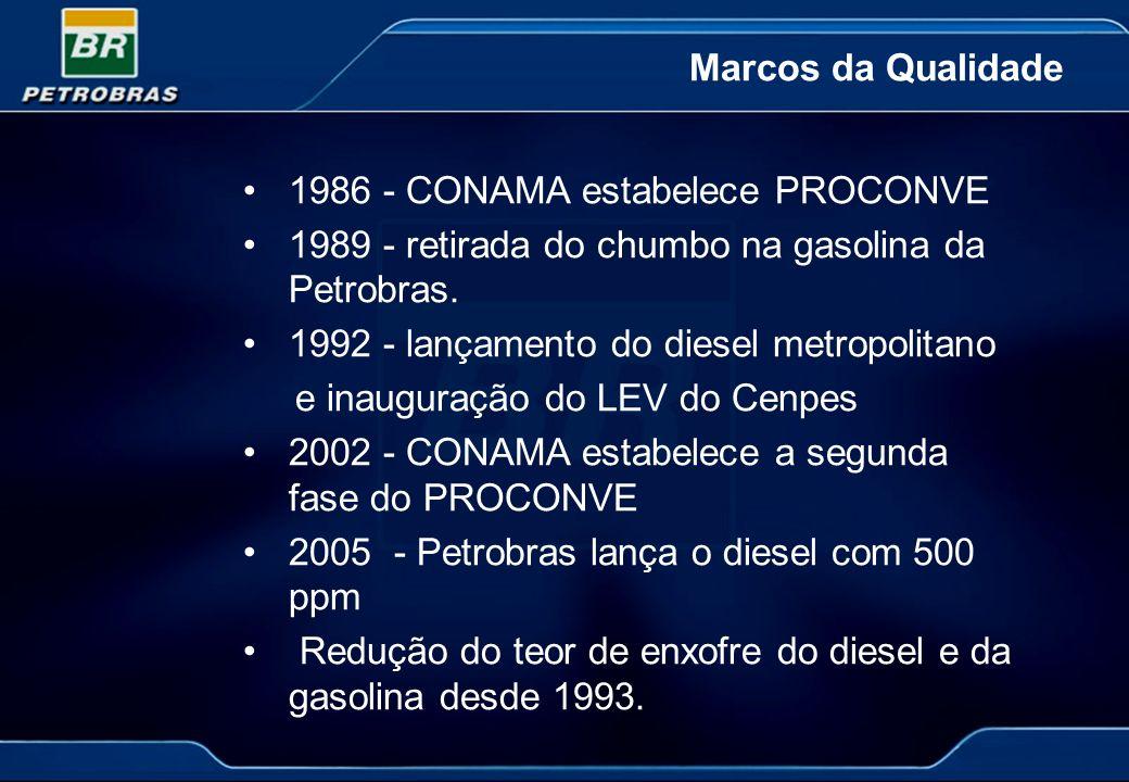 1986 - CONAMA estabelece PROCONVE