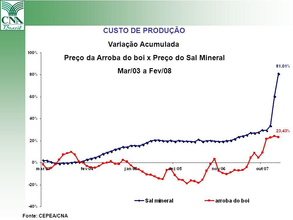 Preço da Arroba do boi x Preço do Sal Mineral