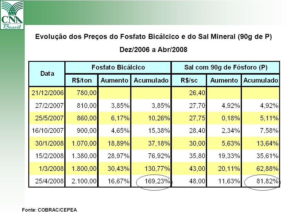 Evolução dos Preços do Fosfato Bicálcico e do Sal Mineral (90g de P)