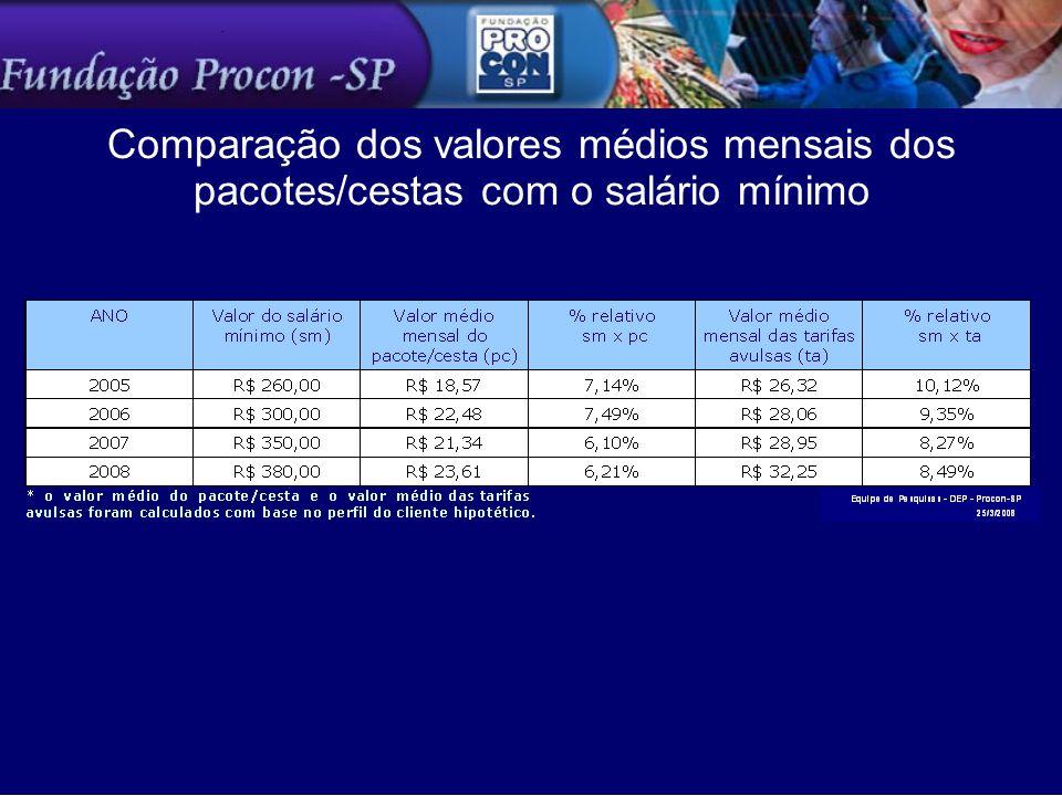 Comparação dos valores médios mensais dos pacotes/cestas com o salário mínimo
