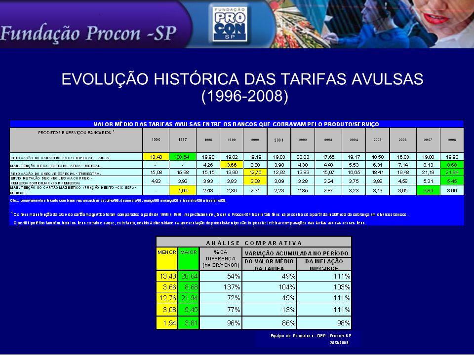 EVOLUÇÃO HISTÓRICA DAS TARIFAS AVULSAS (1996-2008)