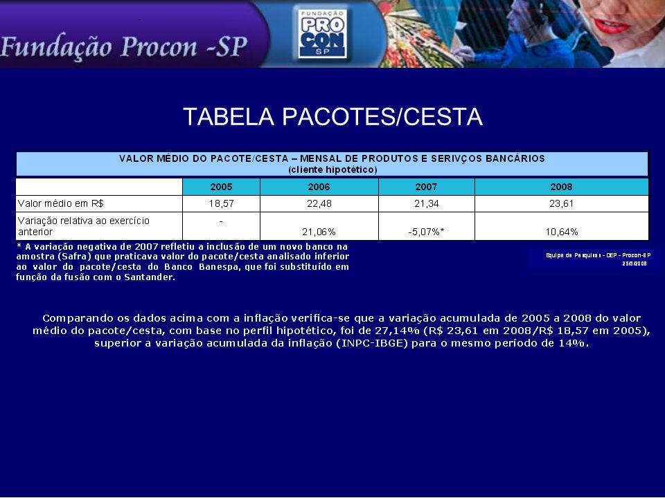 TABELA PACOTES/CESTA