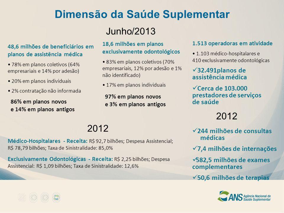 Dimensão da Saúde Suplementar