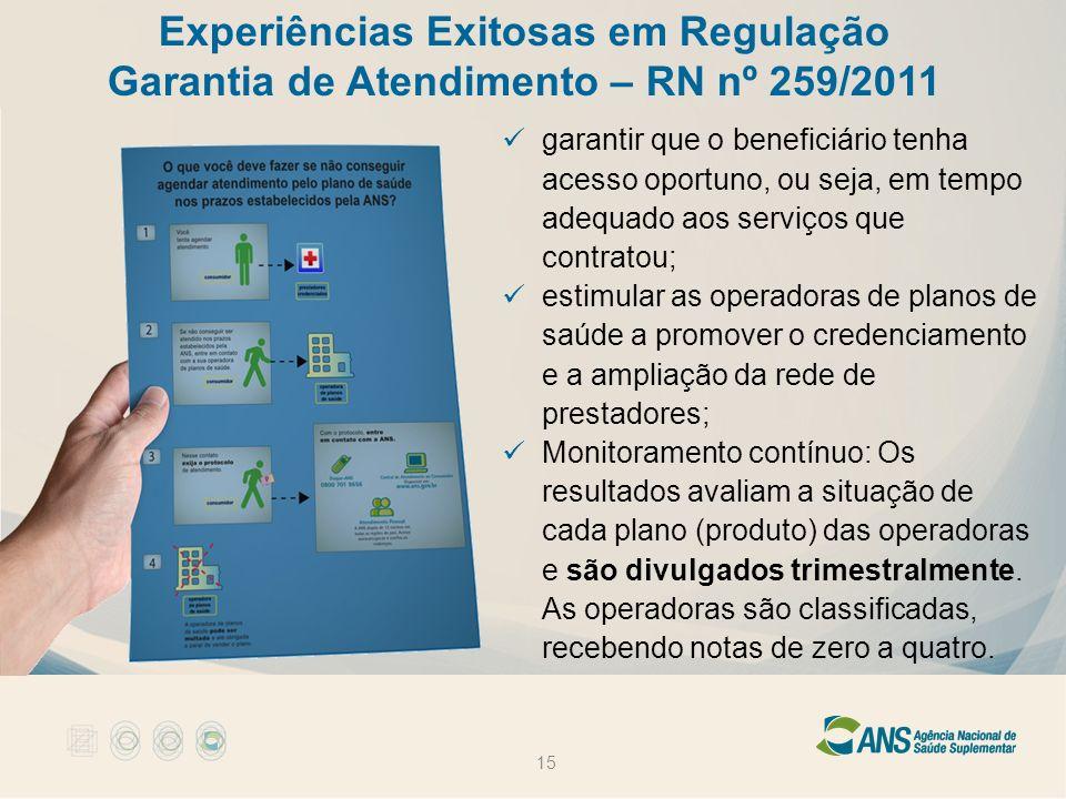 Experiências Exitosas em Regulação Garantia de Atendimento – RN nº 259/2011