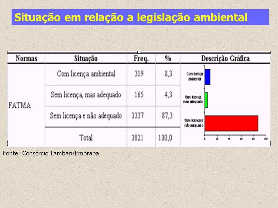 Situação em relação a legislação ambiental