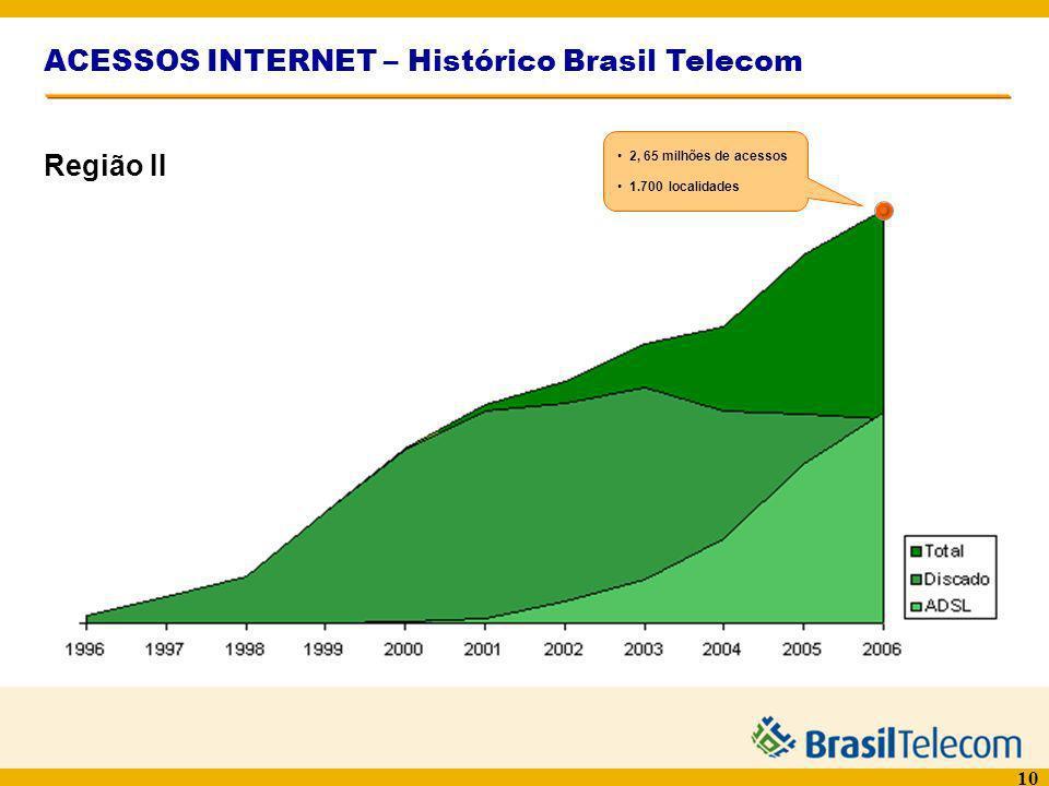 ACESSOS INTERNET – Histórico Brasil Telecom