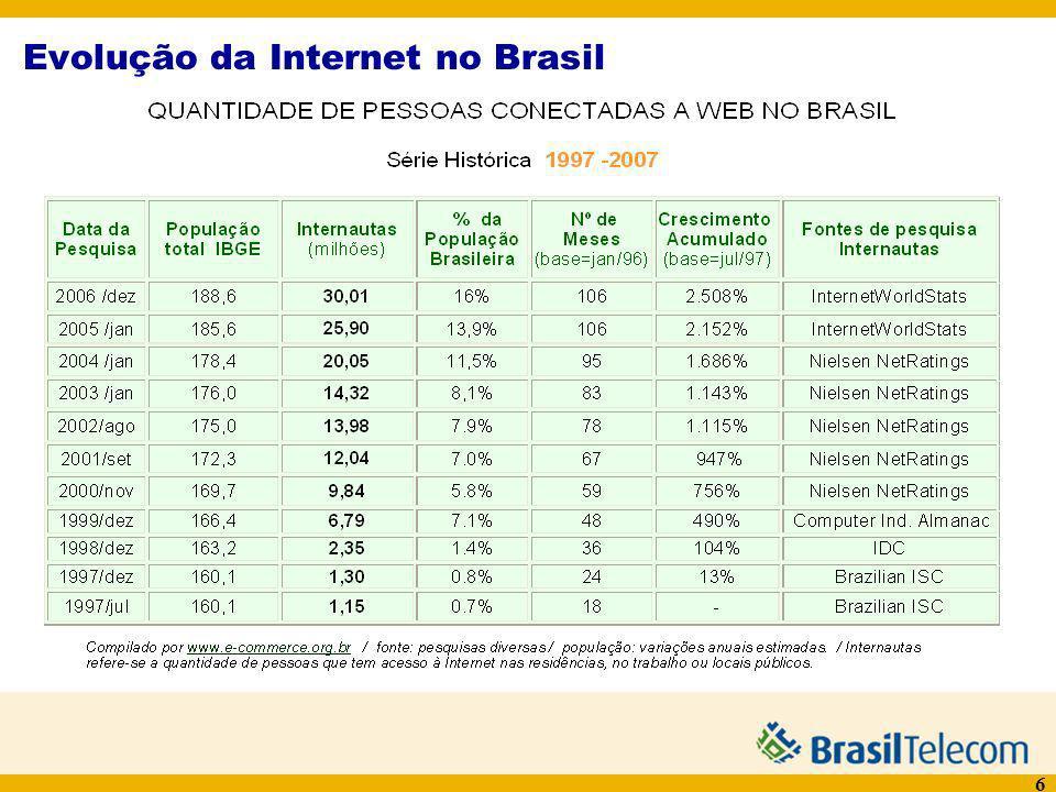 Evolução da Internet no Brasil