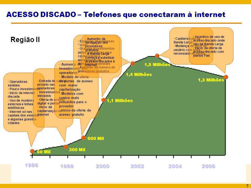 ACESSO DISCADO – Telefones que conectaram à internet