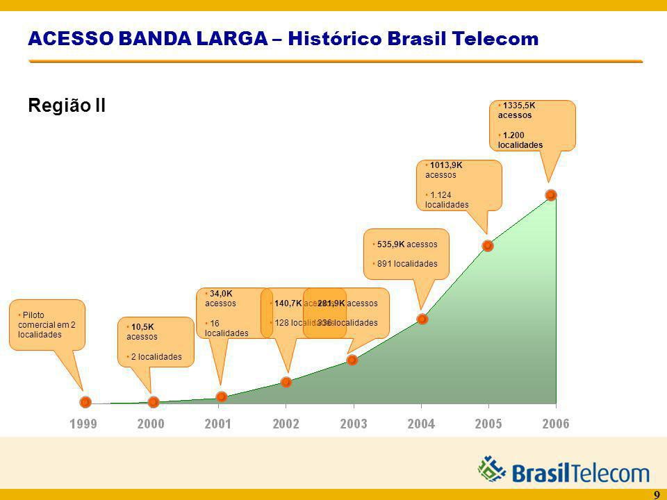 ACESSO BANDA LARGA – Histórico Brasil Telecom