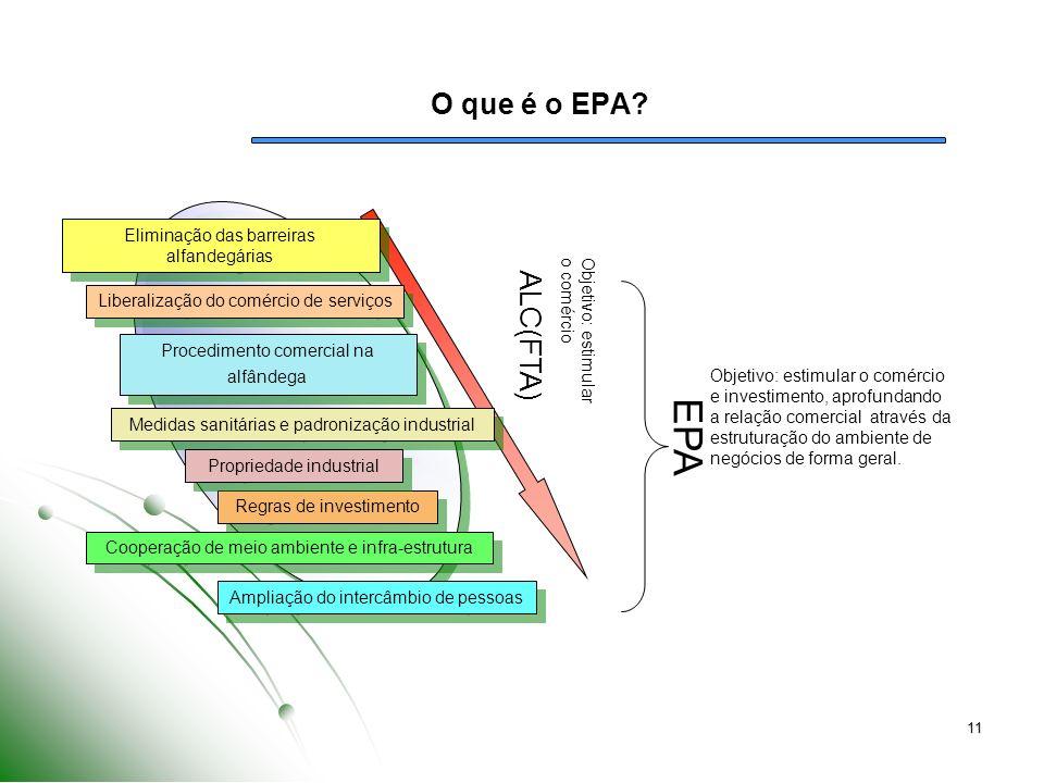 EPA O que é o EPA ALC(FTA) Eliminação das barreiras alfandegárias