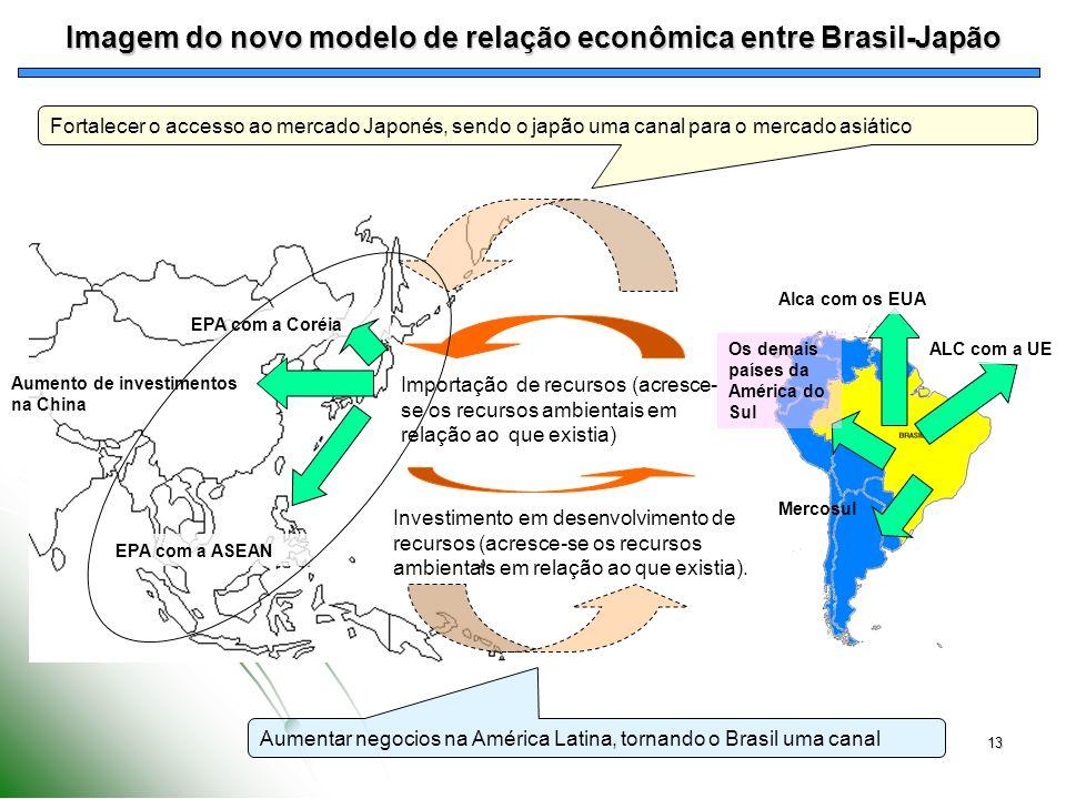 Imagem do novo modelo de relação econômica entre Brasil-Japão