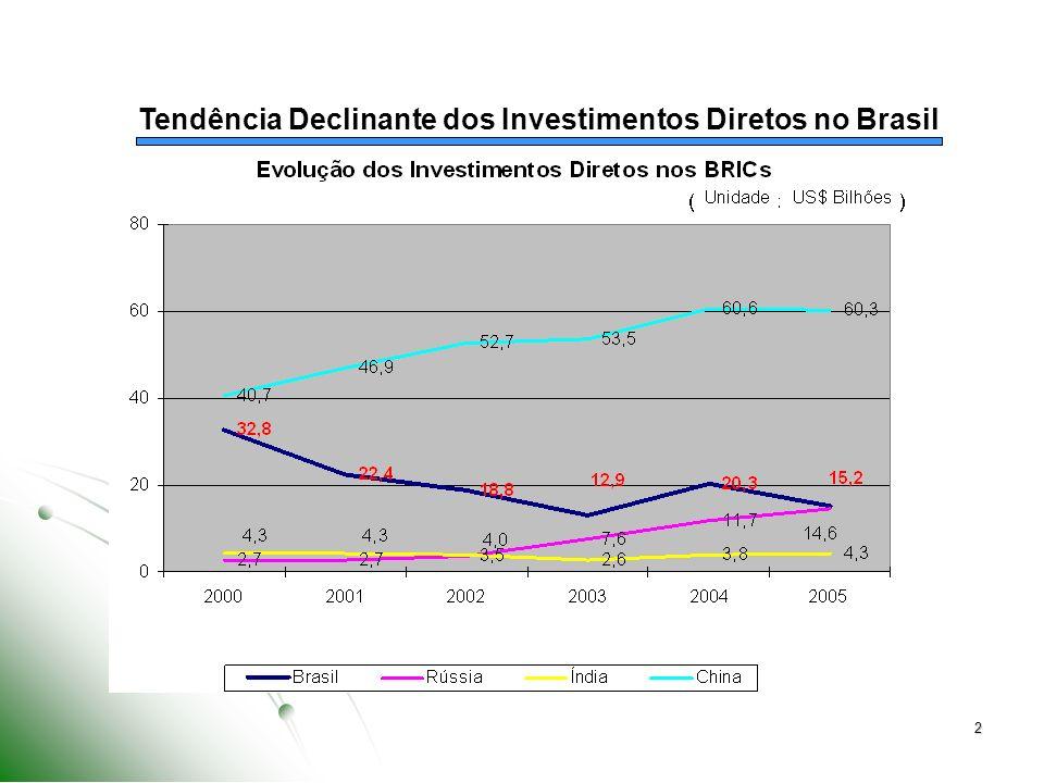 Tendência Declinante dos Investimentos Diretos no Brasil