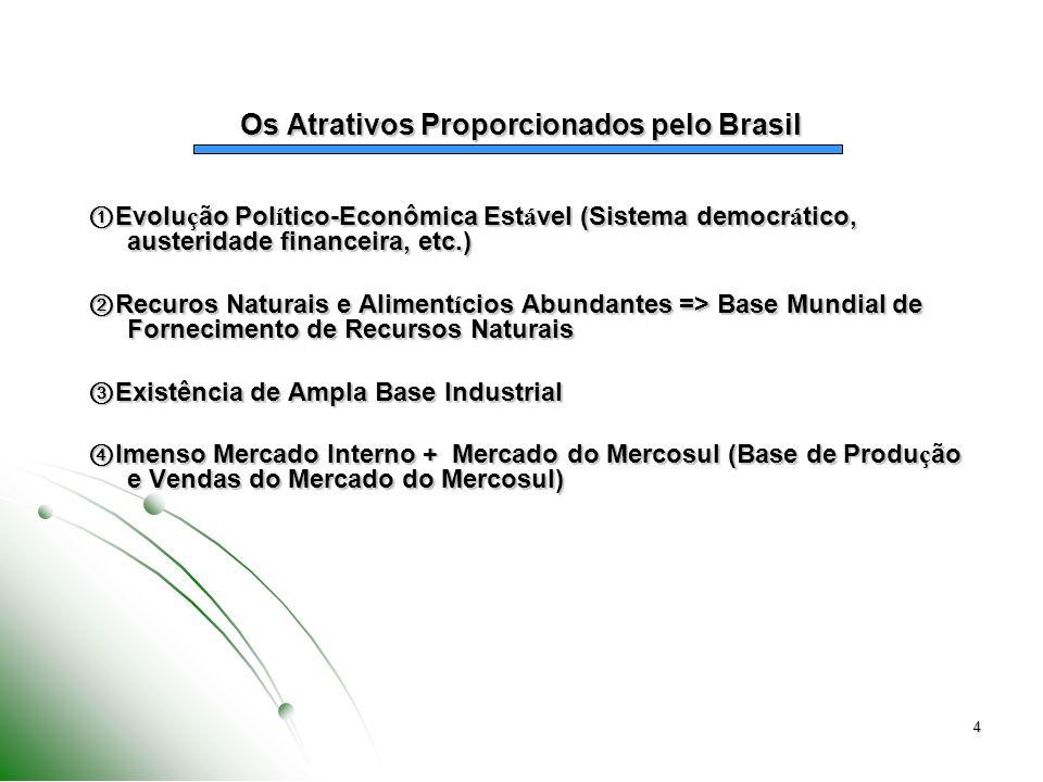Os Atrativos Proporcionados pelo Brasil