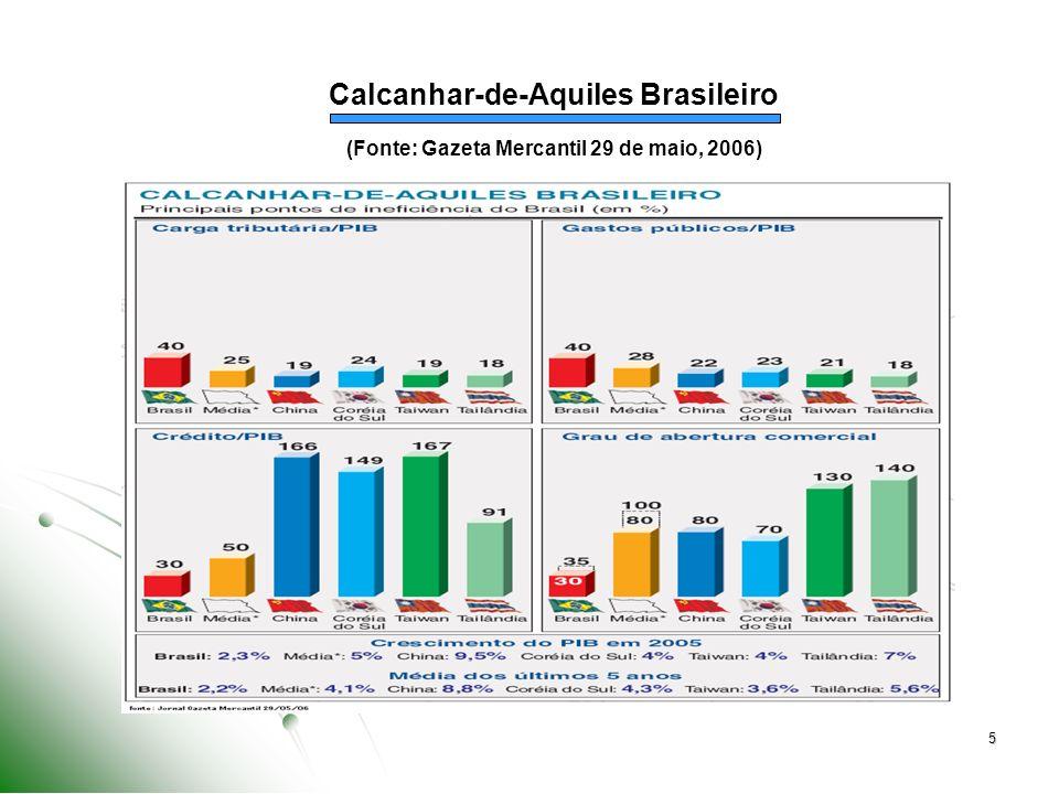 Calcanhar-de-Aquiles Brasileiro