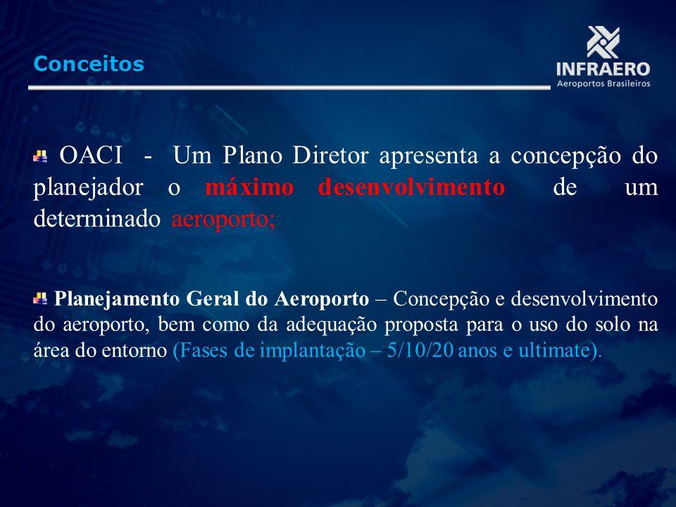 ConceitosOACI - Um Plano Diretor apresenta a concepção do planejador o máximo desenvolvimento de um determinado aeroporto;