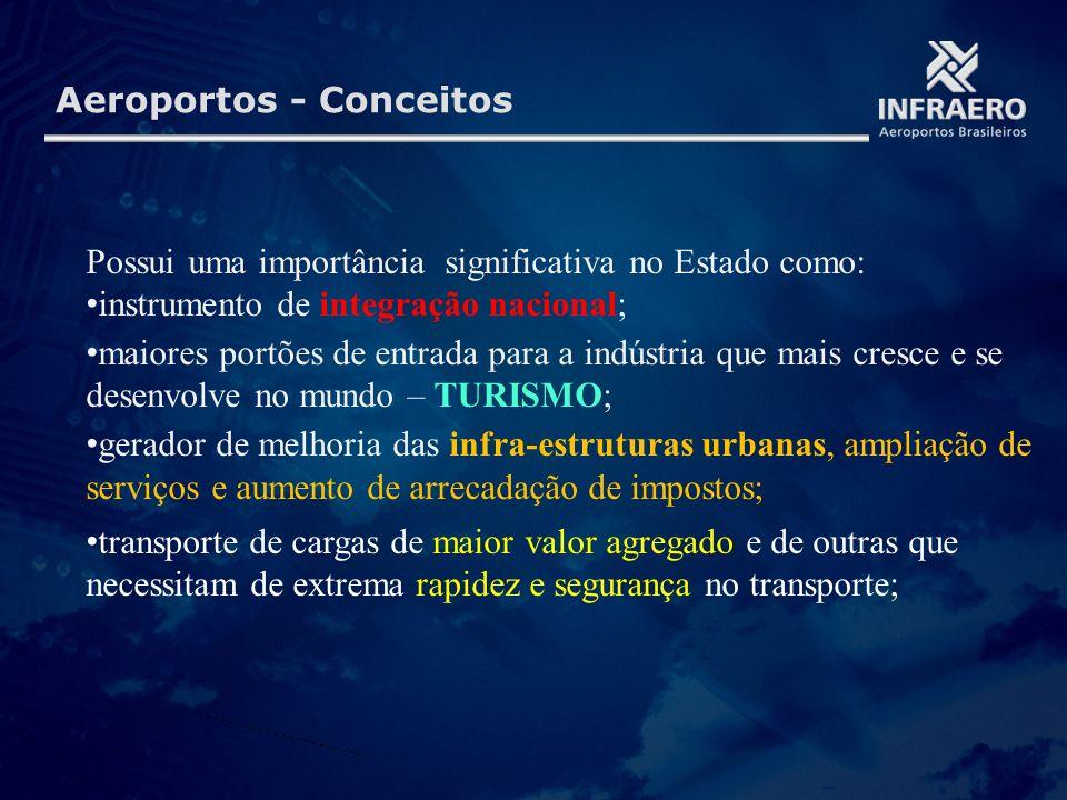 Aeroportos - Conceitos