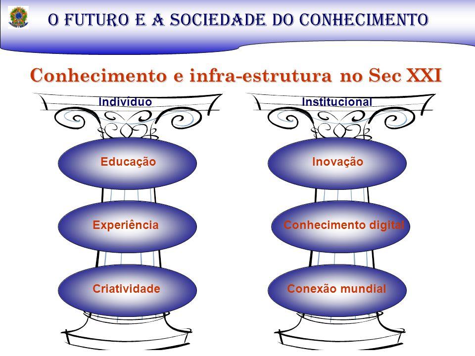 O FUTURO E A SOCIEDADE DO CONHECIMENTO