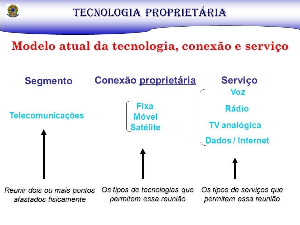 Modelo atual da tecnologia, conexão e serviço