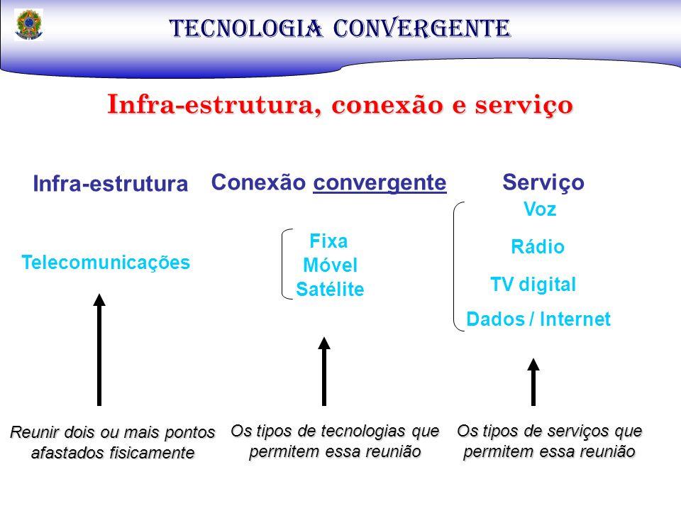Infra-estrutura, conexão e serviço