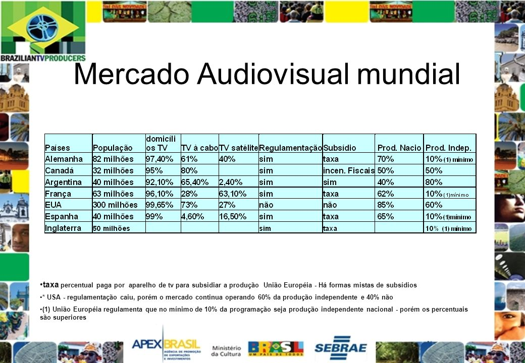 Mercado Audiovisual mundial
