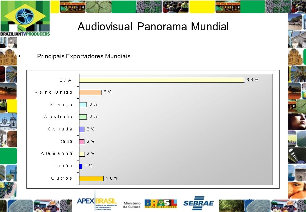 Audiovisual Panorama Mundial