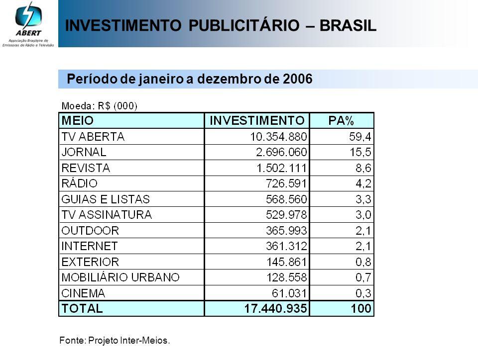 INVESTIMENTO PUBLICITÁRIO – BRASIL