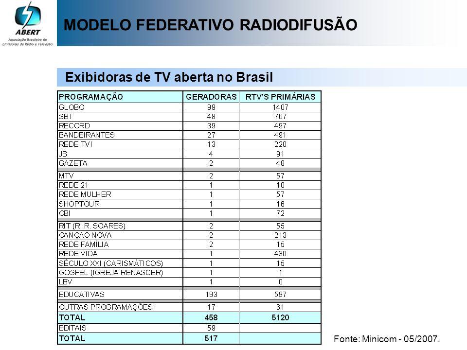 MODELO FEDERATIVO RADIODIFUSÃO
