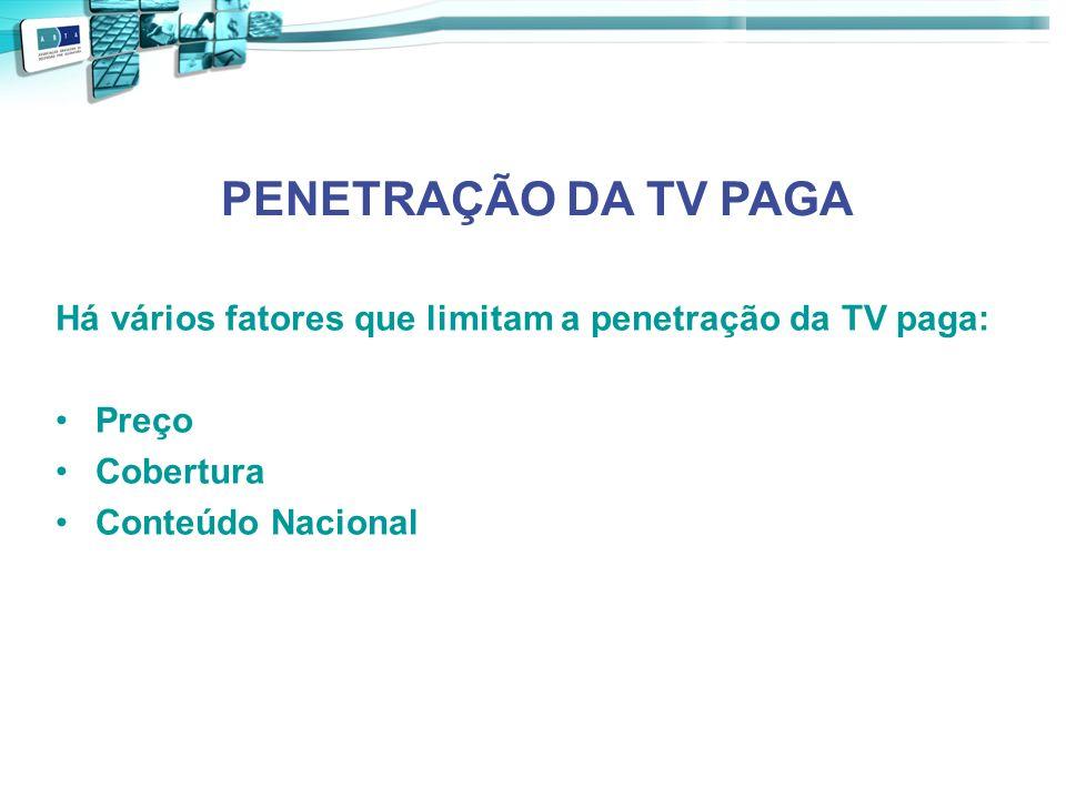 PENETRAÇÃO DA TV PAGA Há vários fatores que limitam a penetração da TV paga: Preço.